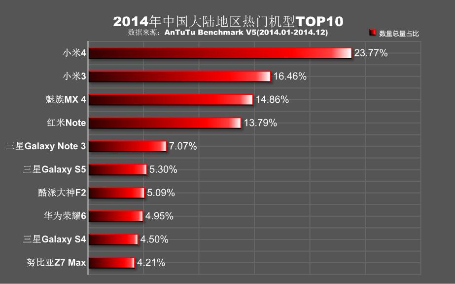 AnTuTu-China-rankings-2014
