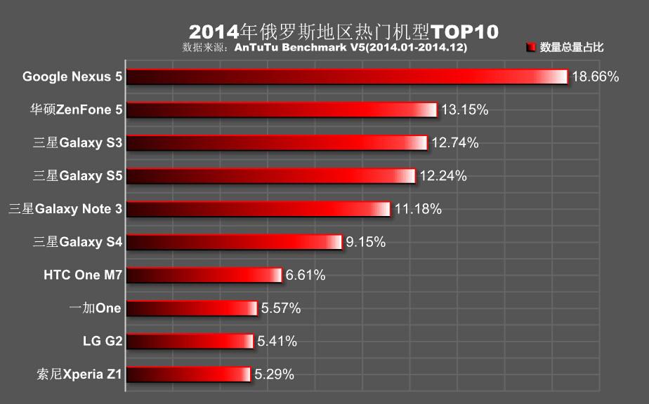 AnTuTu-Rusia-rankings-2014