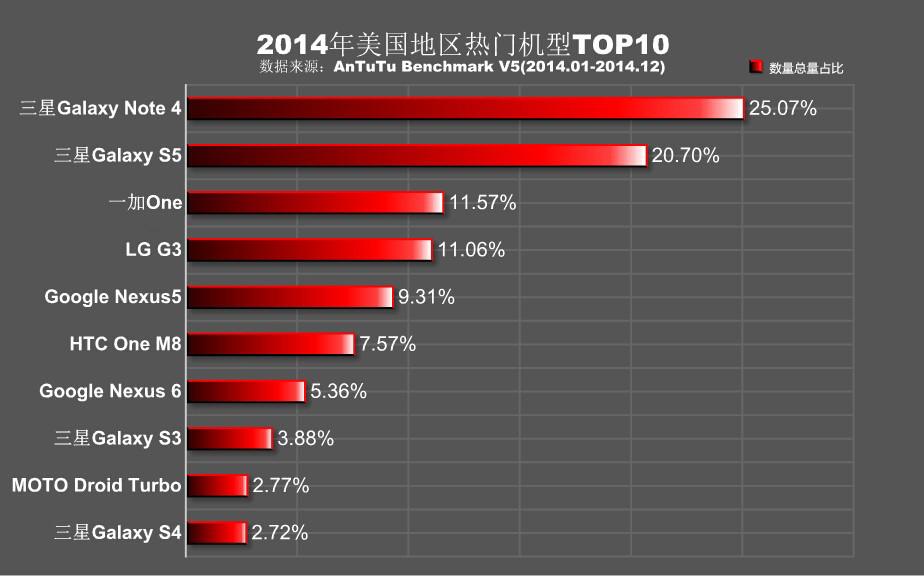 AnTuTu-USA-rankings-2014