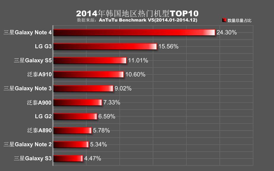 AnTuTu-corea-del-sur-rankings-2014
