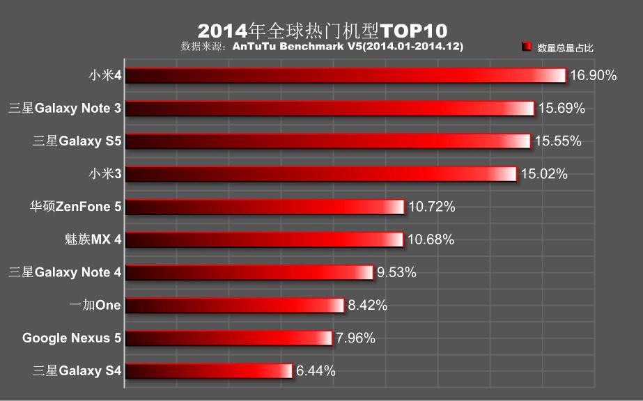 AnTuTu-global-rankings-2014
