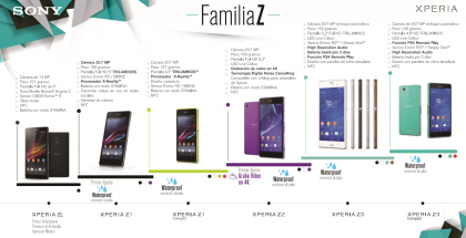 Familia-Xperia-Z-infografia