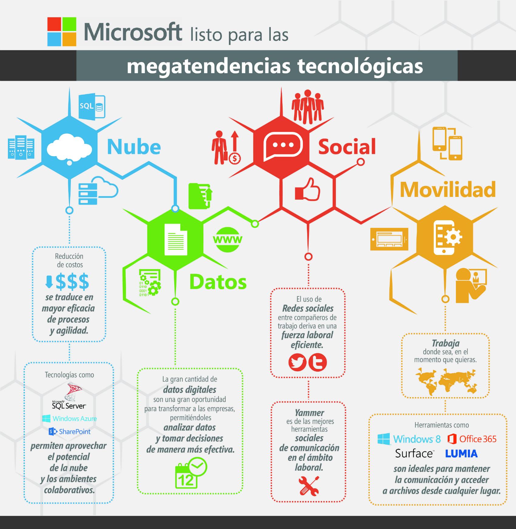 Infografía Megatendencias 26enero2015
