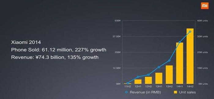 Ingresos de Xiaomi en el 2014