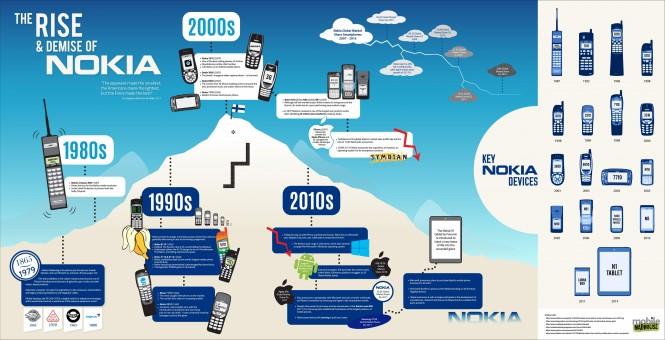 El ascenso y deceso de Nokia