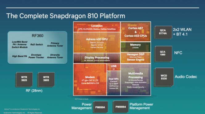 Características del procesador Snapdragon 810