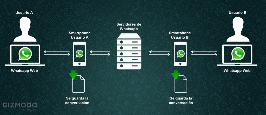 WhatsApp Web como funciona