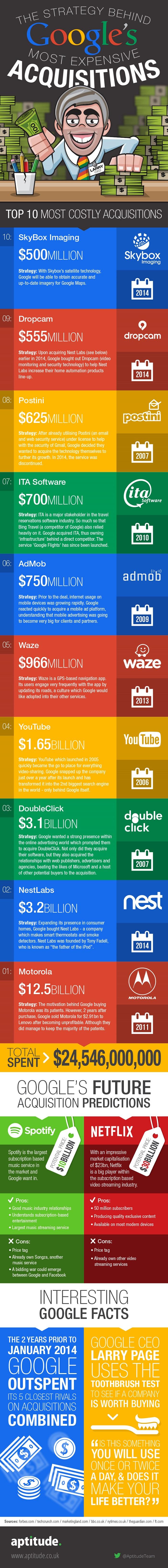 compras-costosas-google