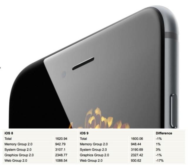 iPhone 6 con iOS 9 y iOS 8