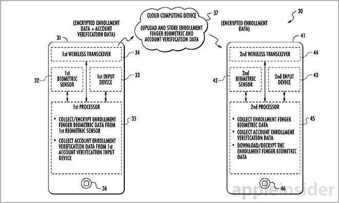 patente  Apple-icloud
