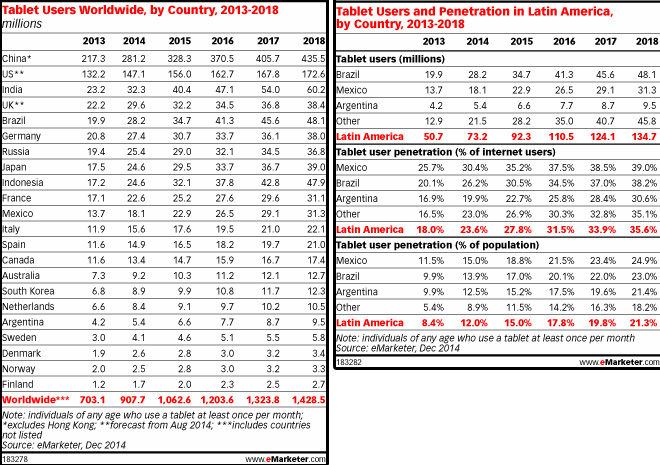 tablets_emarketer