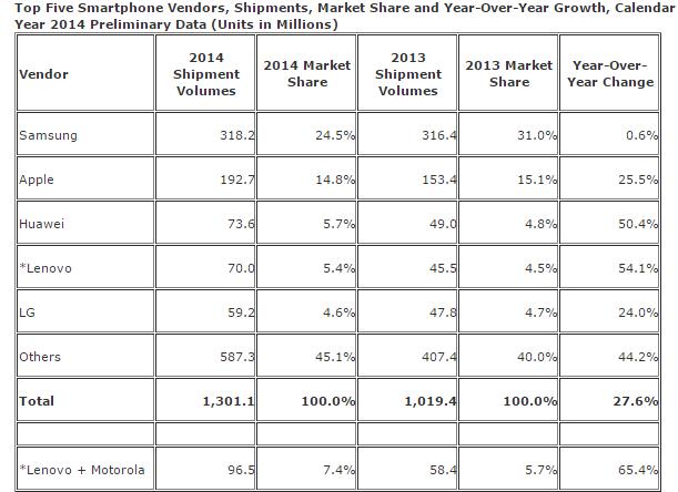 ventas smartphones idc-2014