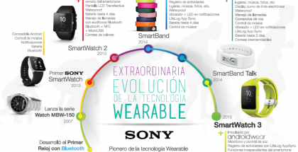 wearables-Sony