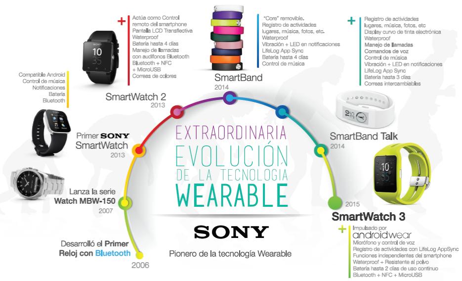 wearables-Sony