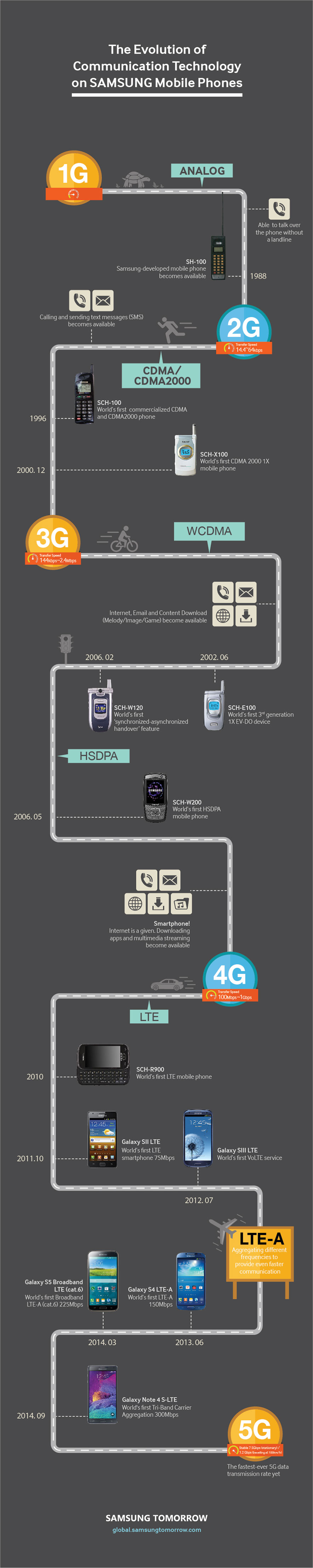 Communication_Technology-Samsung