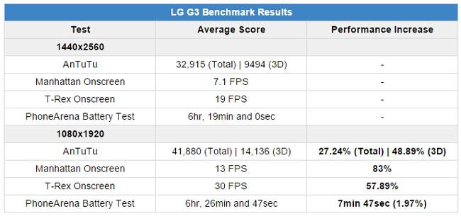LG-G3-resultados