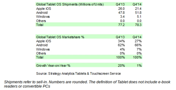 MERCADO DE TABLETS CRECE STRATEGY ANALYTICS