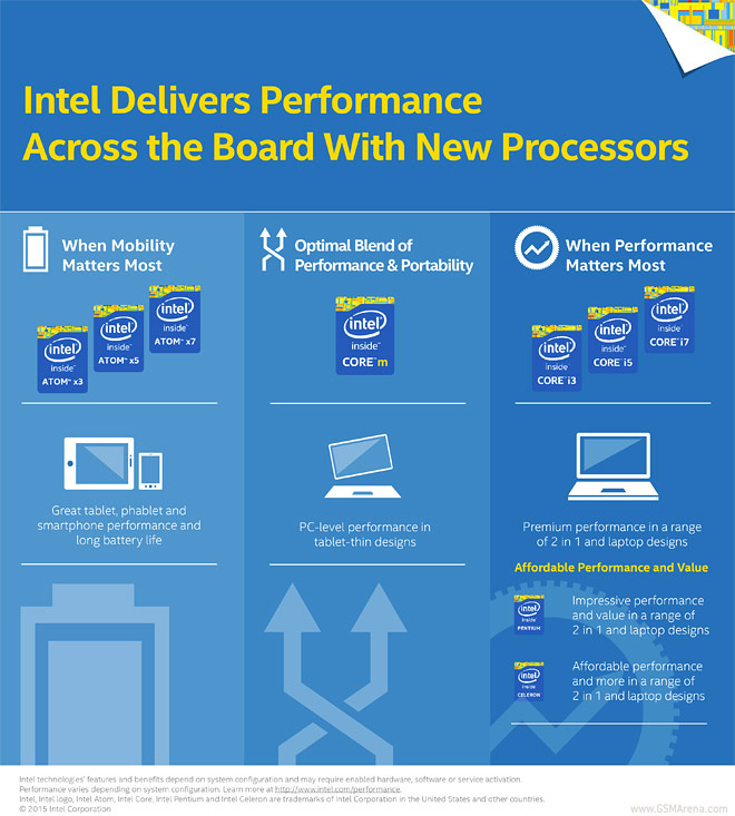 Procesadores Intel 2015