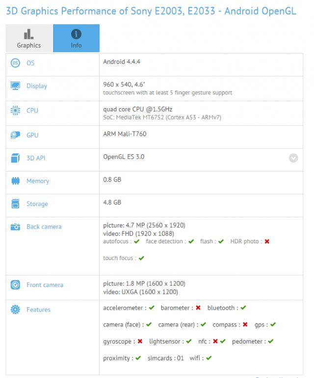 Datos de GFXBench del dispositivo Sony E2003/E2033