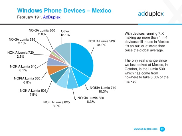 Windows Phone Mexico Febrero 2015