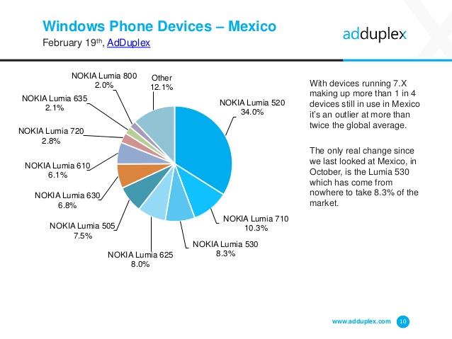Windows Phone Mexico Febrero 2015
