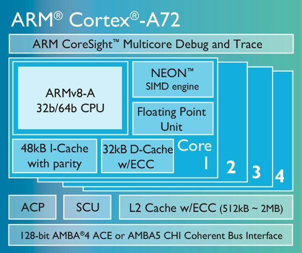 Diagrama de la nueva generación de procesadores