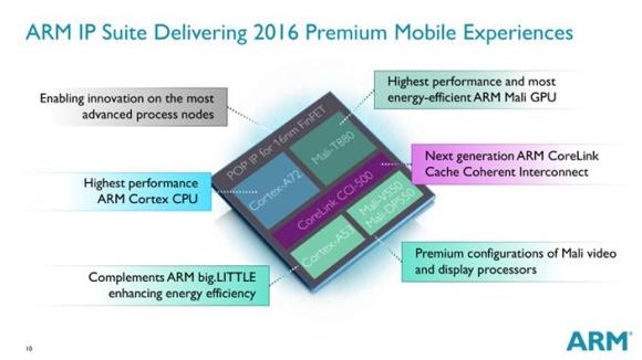 Nueva arquitectura de procesadores por parte de ARM
