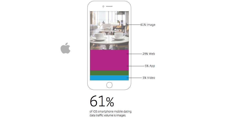 iOS consumo de documentos en smartphones