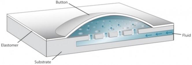 Funcionamiento de las cavidades de Phorm