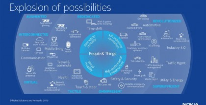 nokia networks internet of things