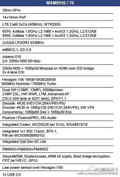 Procesadores Snapdragon 620 y 618