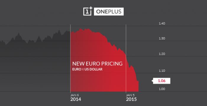 EURO_chart_Blog