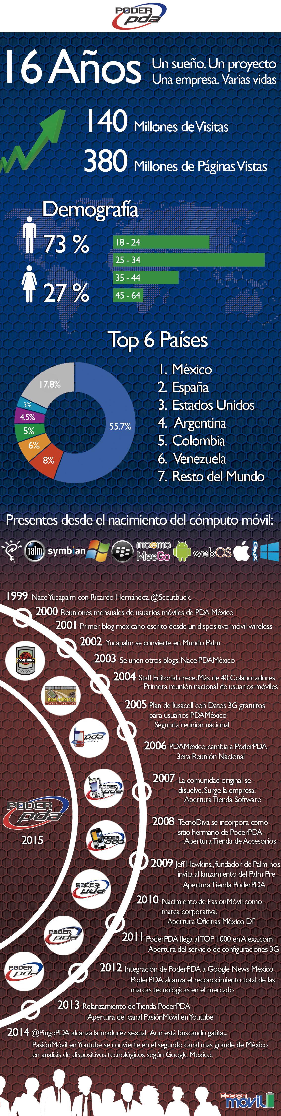 Infografia_PoderPDA-2015