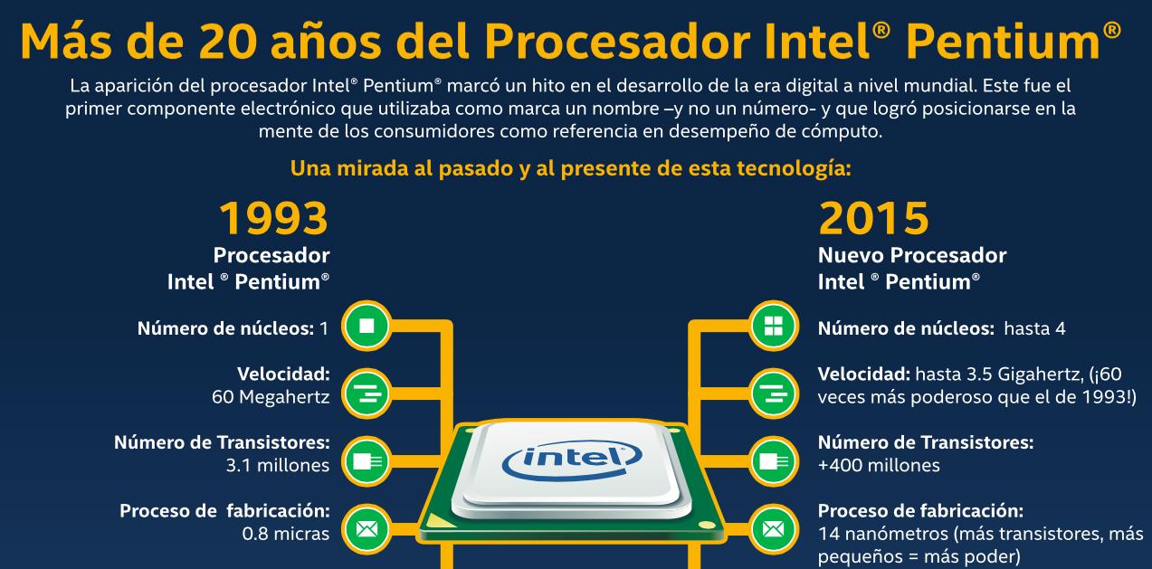 Intel 20 years