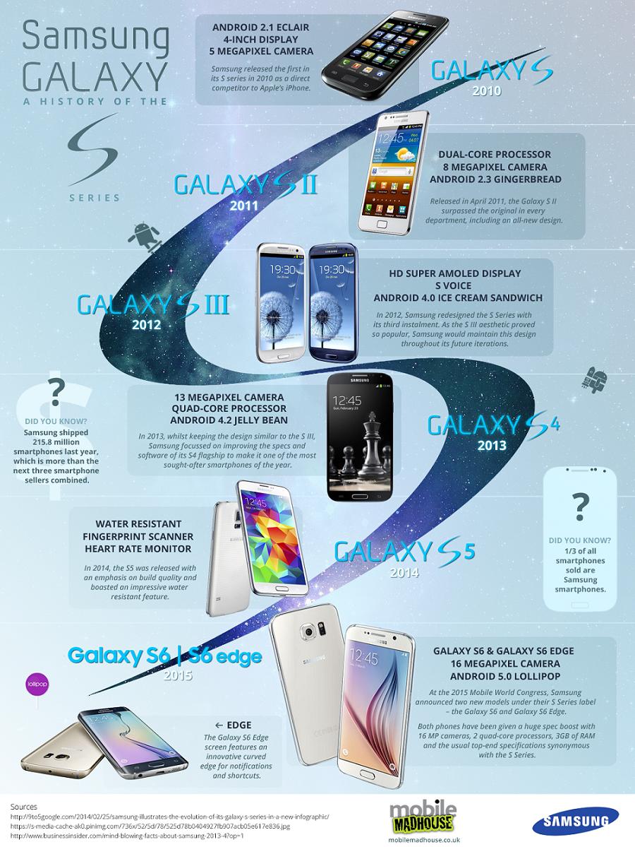 Samsung-Galaxy-S-evolucion-infografia
