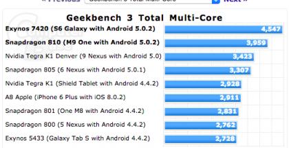 Samsung-Galaxy-S6-Geekbench