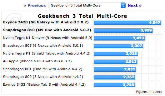 Samsung-Galaxy-S6-Geekbench