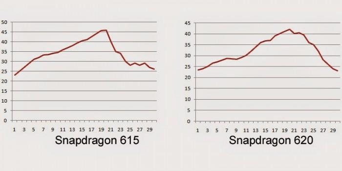 Gráficas de temperatura del Snapdragon 615 y del Snapdragon 620