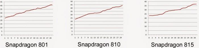 Resultados de la temperatura del Snapdragon 801, Snapdragon 810 y Snapdragon 815