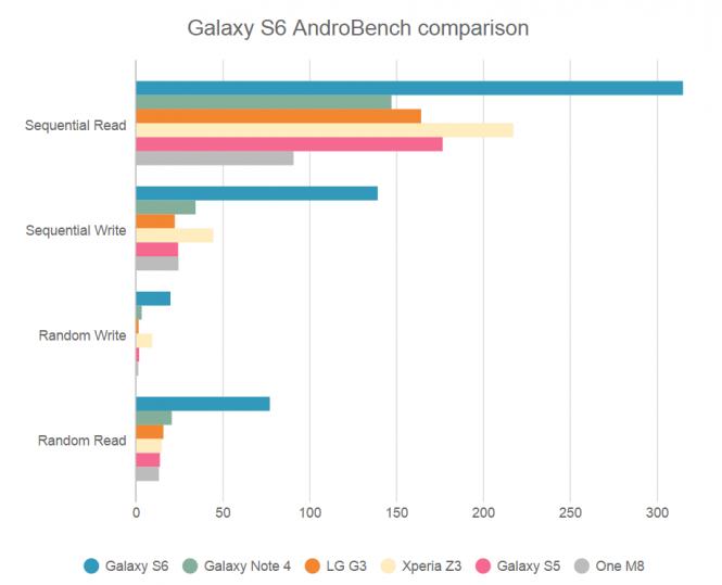 Prueba AndroBench del Galaxy S6 contra teléfonos del año pasado