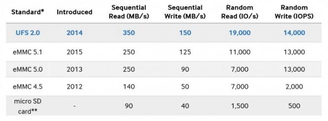 Velocidad de la memoria UFS 2.0 contra las eMMC