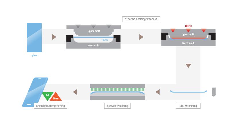 proceso-fabricacion-Samsung(1)
