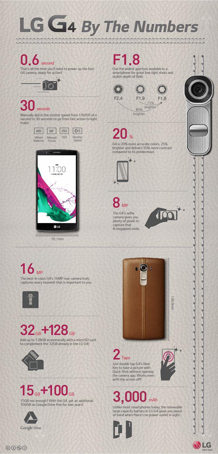 LG-G4-caracteristicas-infografia
