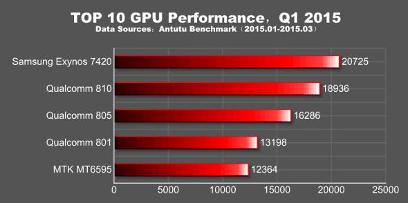 Desempeño de la GPU de los procesadores