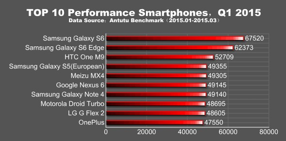 Gráfica que muestra el desempeño de los teléfonos en el primer trimestre del 2015