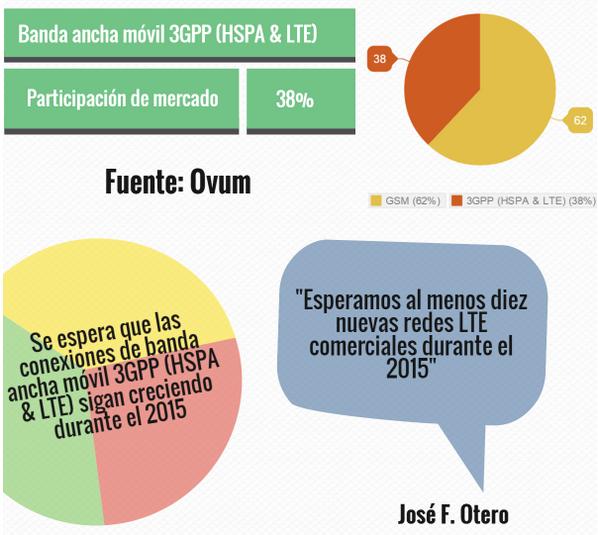 crecimiento-redes-lte-america-latina