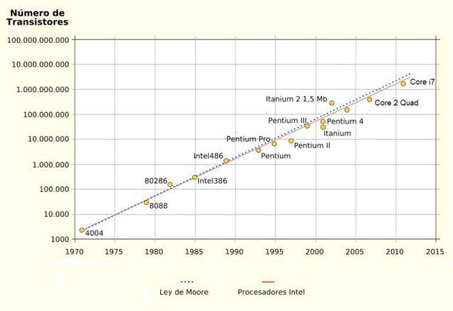 Cumplimiento de la ley de Moore a lo largo de los años (Foto: Wikipedia)