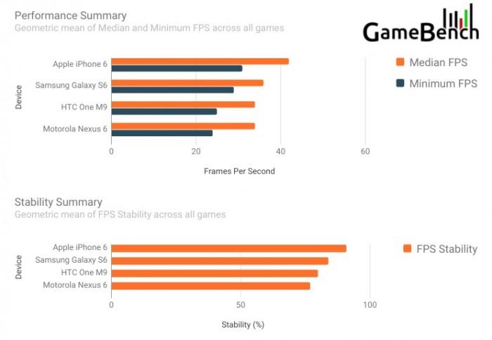Resultados de pruebas de rendimiento en video juegos (Imagen: GameBench)