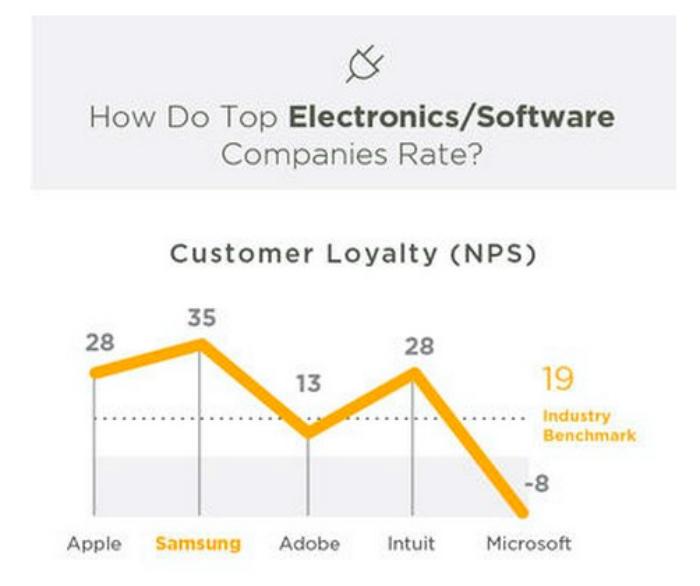 lealtad de los clientes samsnug vs apple