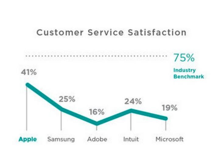 satisfaccion clientes apple samsung